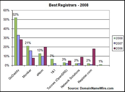 2008 best registrar survey