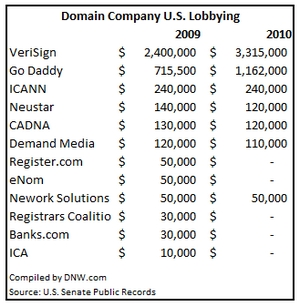 2010 domain name lobbying