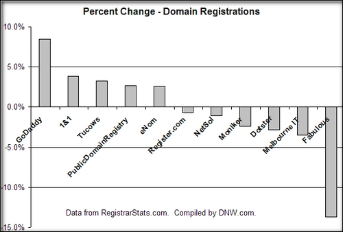 domainregistration-changes
