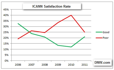 "ICANN ""Satisfaction Rate"" Rebounds"