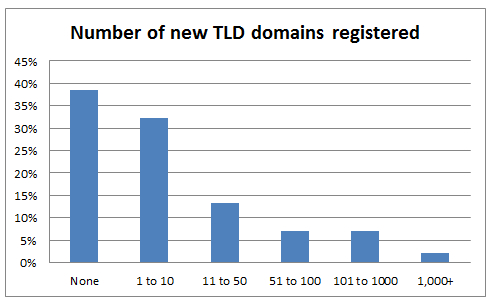 new-tlds-survey-chart