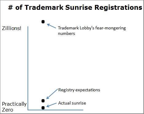 trademark-registration-graph