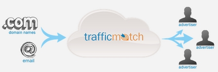 trafficmatch