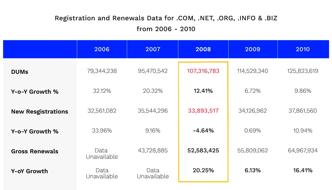 Chart showing registrations and renewals for domains from 2006-2010