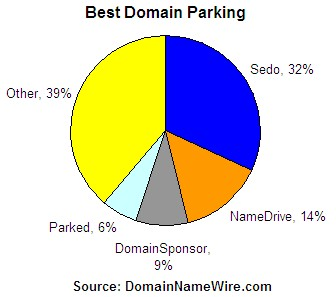 Domain name parking survey results