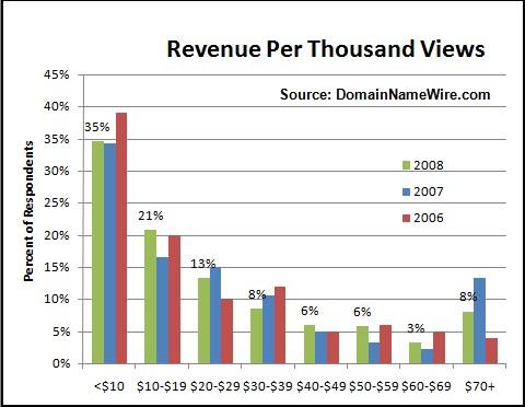 domain parking stats