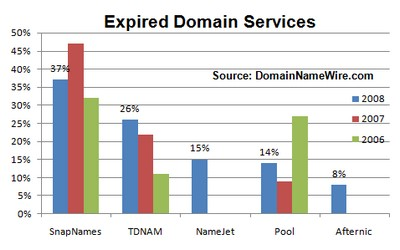 2008 expired domain names