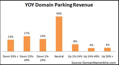 2009 domain parking trends