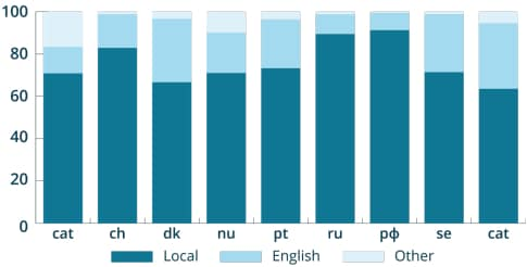 Chart showing us of local languages vs. English in country code domain names. Covers .cat, .ch, .dk, .nl, .nu, .pt, .ru/.рф, .se, .sk.
