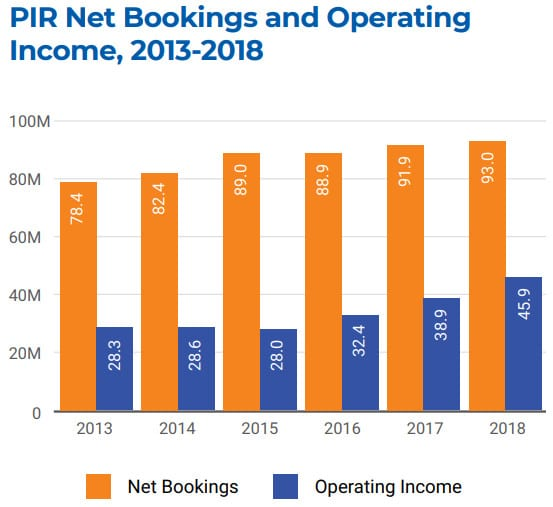 Chart showing Public Interest Registry bookings and operating income by year
