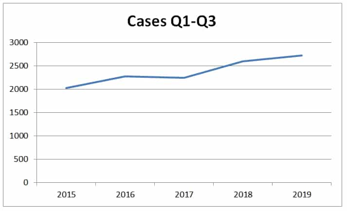 Chart showing number of cybersquatting cases filed at WIPO during first three quarters of the year. For 2019 it is 2,723