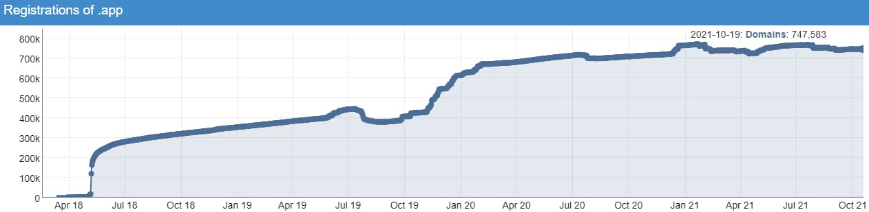 Chart showing growth in .app domain name registrations over time