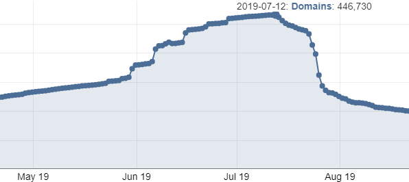 Image depicting a drop in registered .app domains on the one year anniversary of .app