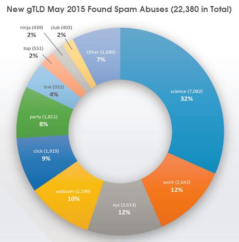 architelos-spam