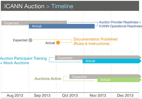 auction-timeline