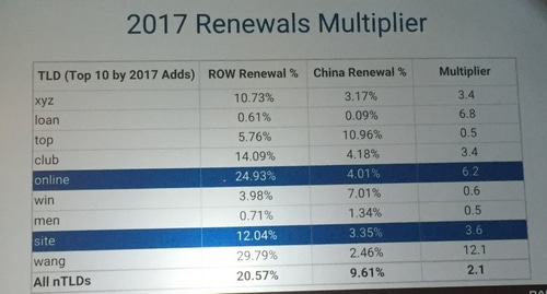 Slide showing estimated renewal rates of new TLDs