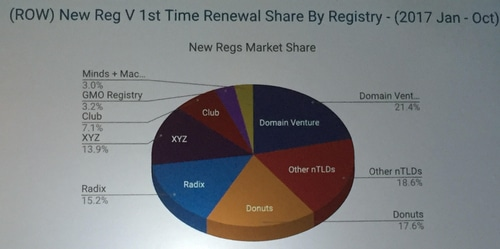 Slide of first time registrations