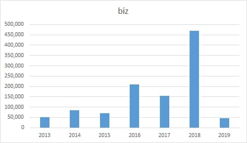 A chart depicting .biz registrations in China