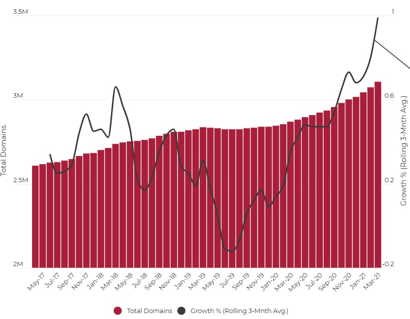 A chart showing growth in .ca domain names