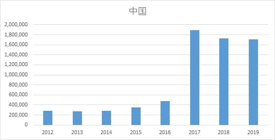 A chart showing the number of domains registered in a particular IDN