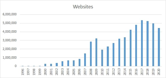 Chart showing a decline in Chinese website growth
