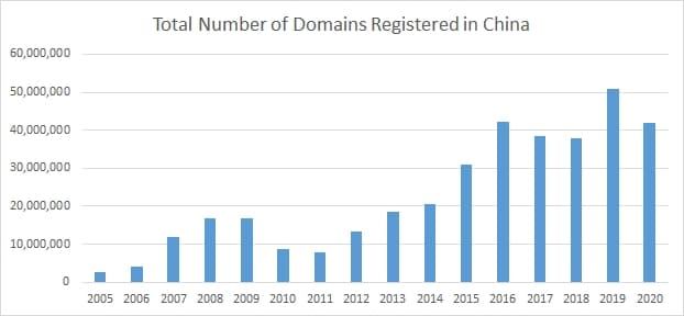 Chart showing number of Chinese domains registered