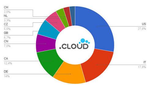 cloud-stats