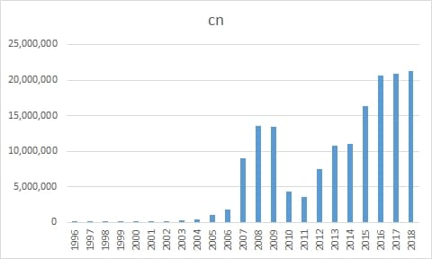 Chart showing growth of .cn domain