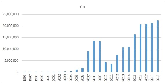 Chart showing .cn growth in China