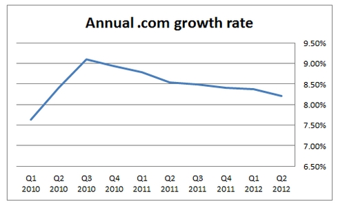 com-growth-rate - Domain Name Wire | Domain Name News & Website Stuff