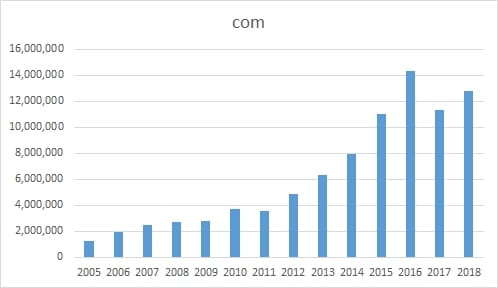 Chart showing the number of .com domains registered to people in China