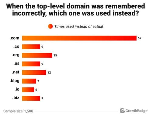 Graph showing people who misremember domain names and which top level domain they choose