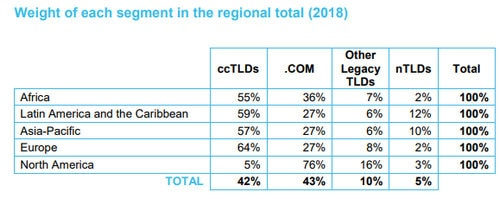 Chart showing dominance of .com in North America and ccTLDs in other regions