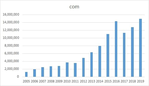 Chart showing .com growth in China
