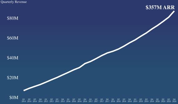 Chart showing ARR at DigitalOcean