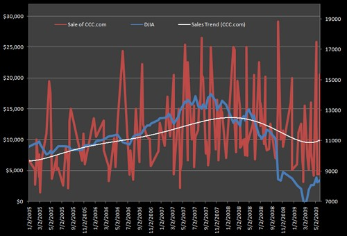 dnsale-price-chart