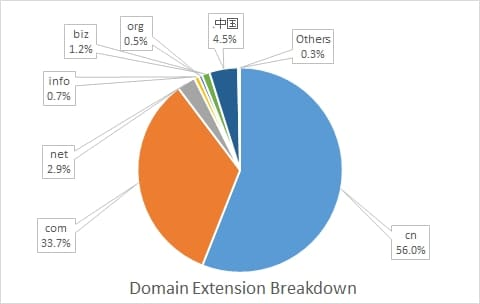 Pie chart showing domain extension breakdown in China