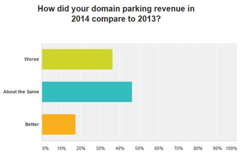 domain-parking-survey