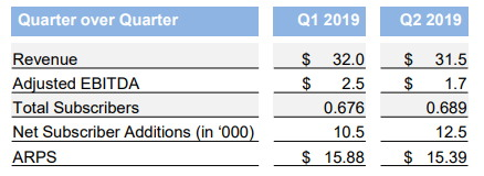 Chart showing Endurance International Group's quarter-over-quarter results for its domain business. Q2 2019 revenue was 31.5 million and adjusted EBITDA was 1.7 million. Subscribers increased by 12,500 in the quarter
