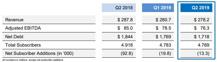 Chart showing Endurance International Groups (NASDAQ: EIGI) financial results for Q2 2019. Revenue was 278.2 million and adjusted EBITDA was 76.3 million,
