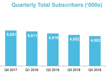 Graph of Endurance International Group subscriber base.
