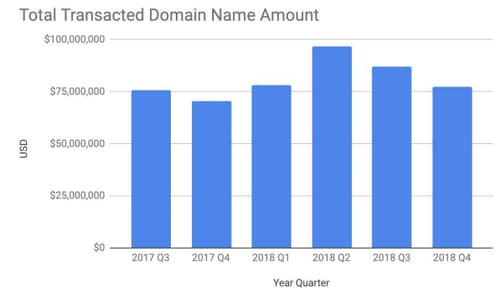 Chart showing total domain transactions at Escrow.com for past six quarters