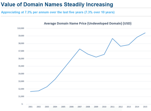 4 letter domains have appreciated 9.3% per year over past ten years:
