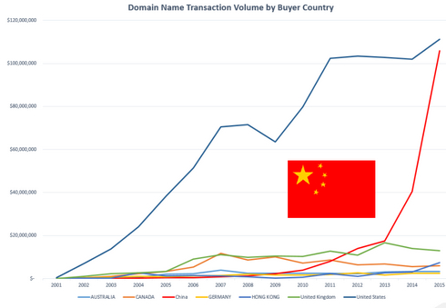 Impressive domain name stats from Escrow com - Domain Name Wire