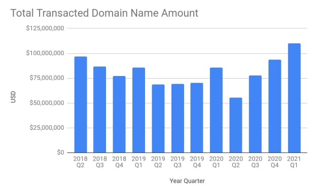 Graph showing Escrow.com domain name volume over time, with $110 million in Q1 2021
