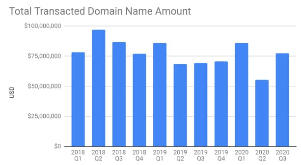 Chart showing domain name and website transactions at Escrow.com. Q3 sales totaled $77.5 million.