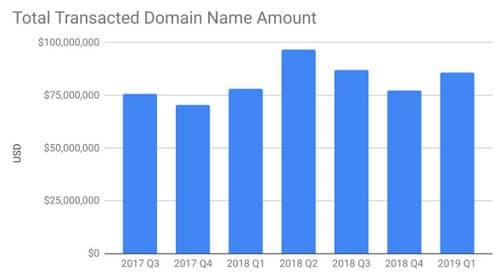 Chart shows Escrow.com Q1 2019 sales were higher than Q4 2018 and Q1 2018.