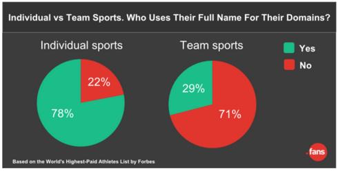 fans-data