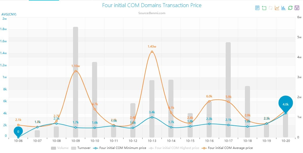 A chart showing domain prices for four initial domains