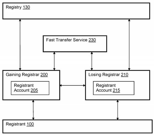 Diagram from GoDaddy Patent for transferring domain names without authorization code